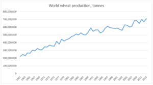 WorldwheatProduction