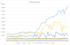 wheatProductionArabSpring