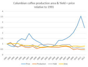 ColombiaCoffeeProductionStats