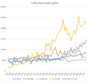 coffeeYieldBraColIndVieWor